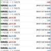 【 11月 28日】FX自動売買記録:ユーロドル