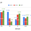 【比較】米国公益セクターを5つの数値で比較してみました