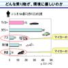 日本の鉄道はこのままでいいのだろうか 10 交通権とは