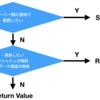 Mutation 後のキャッシュ更新処理についての設計指針(GraphQL, Apollo)