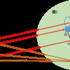 極限-余錐と余極限の定義