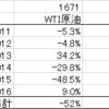 原油ETFの比較、どれがおすすめなのか