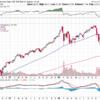 株が強く下げている