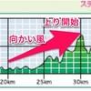 【レポ後半】掛川新茶マラソン2018