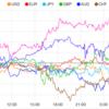 【株 FX】大幅利下げ期待後退でドル円反発。