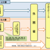 「アポスティーユ認証の最も効率的なとり方」  東京、神奈川、大阪の公証人役場はすごい ワンストップサービスの威力を刮目せよ