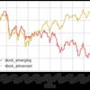 インデックス投資家は株価急落時に買い向かうべきか?