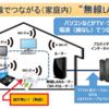 知っておきたい無線LAN(Wi-Fi)の基本用語