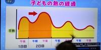 NHKの子育て番組「すくすく子育て」テーマ、赤ちゃんの発熱