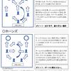 ラン&ガン ゲーム(ポートボール) フォーメーション資料(コロナ対応)濃厚接触なし