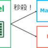 一瞬でExcelの表をHTML形式やMarkdown形式に変換する方法