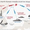北朝鮮によるグアムへのミサイル発射はあるのか? 【8/13…北朝鮮は冒険主義を止めろ。米帝は核を引け】