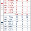 専門家のスーパーボウル予想 2019(結果)
