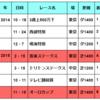 覚え書き日記『2~4人気の変動が気になる京王杯SC』(2017・5/12)