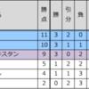 サッカー日本代表アジア最終予選。2018年ロシア行きを決めるのはどこだ?