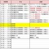 """発達障害者支援""""Teacch Program""""をタスク管理で実践!⑤"""