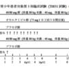 バロキサビルマルボキシル(ゾフルーザ)の第三相臨床試験(CAPSTONE 1)を読んでみた