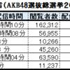 AKB48グループのメンバーのSHOWROOMの解析への補足