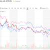 直近一年の比較等(平安保険・アリババ・テンセント・香港証券取引所)
