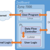 JavaとPythonでFPGA回路設計をするための開発環境作ったよ