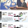 米艦防護の条件めぐり 防衛相、邦人乗船「絶対でない」 - 東京新聞(2015年8月27日)