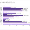 第5回俺ガンGP予選通過得票数の詳細について。