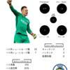 18/19シーズン UCL best 8 GK Stats