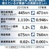 八方ふさがりの銀行の三大業務〜業務別銀行の必要性〜