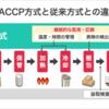 ◆姫路商工会議所(兵庫県):「ゼロから始めるHACCP対応(改正食品衛生法)& ビジネスチャンスを探るスマート農業オンラインセミナー」のご案内◆