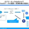 ELTツール+Dataform でBigQuery へのデータロード・チェック・マージを自動化してみた:CDataSync
