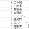 阪神2000年~2002年ベストスタメンorローテーション