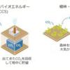 気候市民サミット①IPCC特別報告書をよむ
