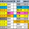 【オールカマー2020】偏差値1位はジェネラーレウーノ!