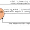 L1キャッシュを制御するためのステートマシン調査