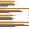 VirtualBox のストレージは本当に遅いのか? vs VMware Fusion