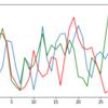 ガウス過程の実装②(動径基底関数カーネルを用いたガウス過程からのサンプリング_後編)|スクラッチ実装で理解する機械学習アルゴリズム #7