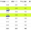 【6月26日】ノックダウン後のガチユル走