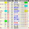 第49回函館2歳ステークス(GIII)