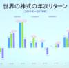 世界の株式の年次リターン 先進国vs新興国vs日本株式 - なぜ「米国株だけ」に投資しないのか