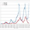 東京都の陽性者と亡くなった方の日々の推移のデータを見つけました(昨日の続き)