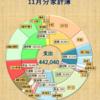 お宮参りを廃止したい!4人世帯の家計簿は今月もマイナス15万!【2017年11月】