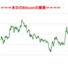 ■本日の結果■BitCoinアービトラージ取引シュミレーション結果(2017年9月17日)