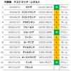 """21戦20勝1敗、エディーさん!""""#$%&'"""