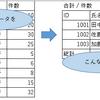 【Excel/関数】小技~VLOOKUPで縦のデータを横展開(データテーブルの文字列を一覧表に)