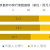 京都の客室稼働率が高くなったことで、日帰り客は増えているのか?