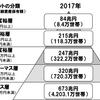 資産保有額の階層図について新たな提案(アッパーマス層とか準富裕層とか)