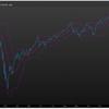 株式市場は熱狂的。終わり(調整)が近いかはわかりません。