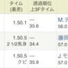 中京11R「チャンピオンズカップ(ダートGⅠ)」も的中!