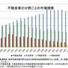 日本の不動産会社のほとんどはただの紹介屋である