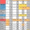 【LINEゲームツムツム】 2020年4月中旬セレクトBOX ×新ツム白の女王 比較